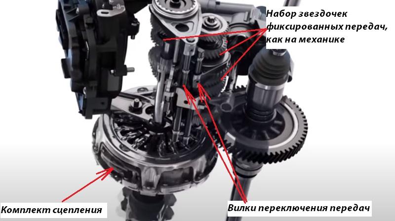 Устройство роботизированной АКПП