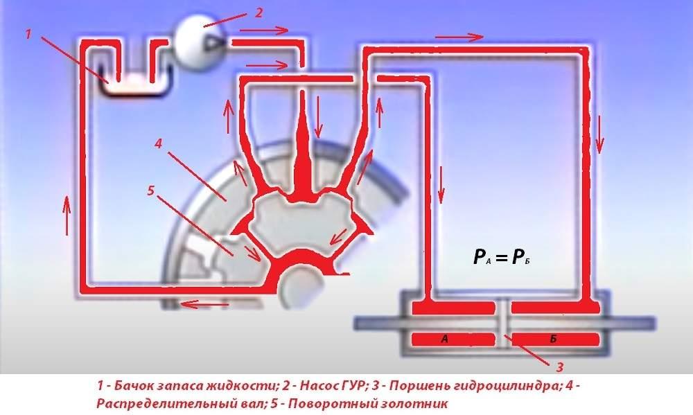Схема работы распределительного механизма ГУР в нейтральном положении