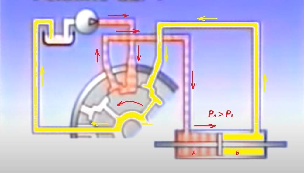 Движение жидкости в гидроусилителе при повороте руля влево