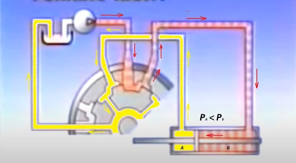 Как работает гидроусилитель руля при повороте направо