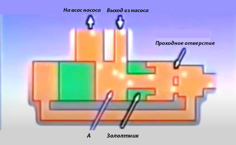 Как работает клапан регулирования давления гидроусилителя при малых оборотах мотора