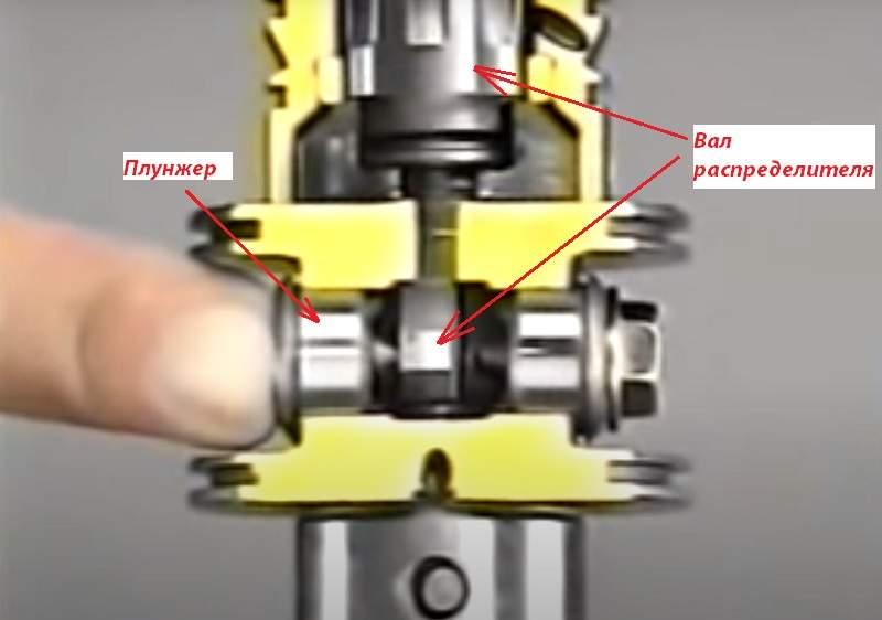 Как плунжер увеличивает реактивное сопротивление на руле на высокой скорости автомобиля