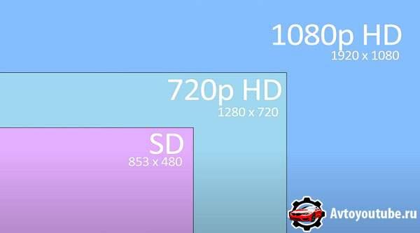 Различия в размере кадра видеорегистратора от разрешения