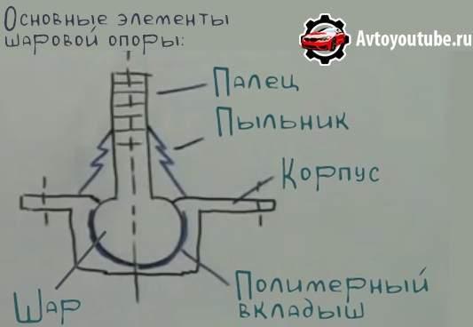 Внутреннее устройство автомобильной шаровой опоры (схематический рисунок)