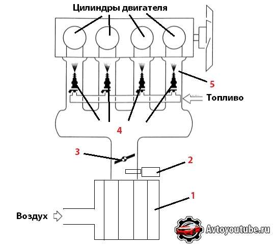Принципиальная схема работы MPI технологии в современных двигателях