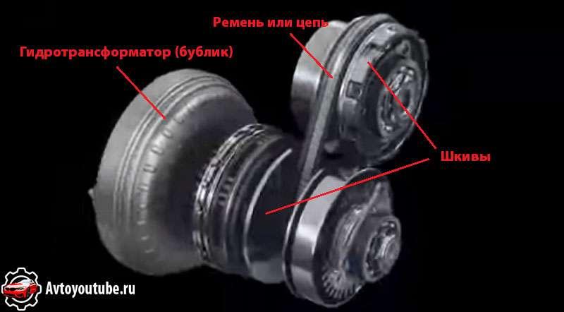 гидротрансформатор в вариаторе автомобиля