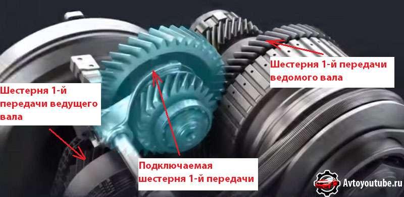 Как реализована первая передача в современных вариатора для продления их срока эксплуатации