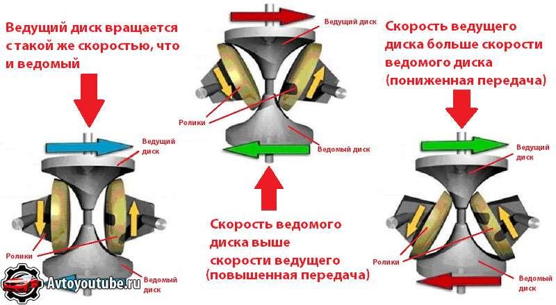 Как работает тороидальный вариатор в автомобиле