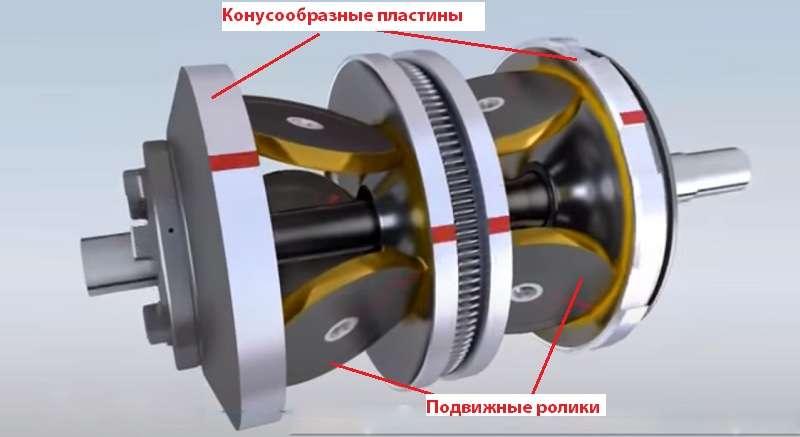 Принципиальная схема устройства тороидального вариатора в автомобиле