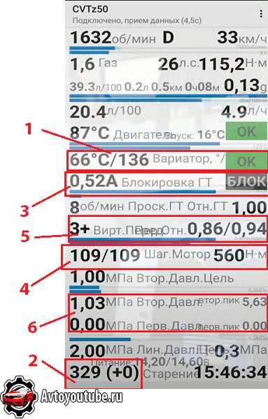Диагностика вариатора при покупке автомобиля автомобильным сканером и программой CVTz50