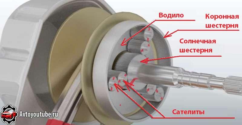 Устройство планетарной передачи вариатора в автомобиле