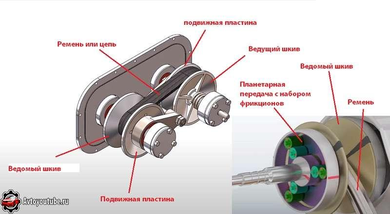 Основные компоненты устройства автомобильного вариатора