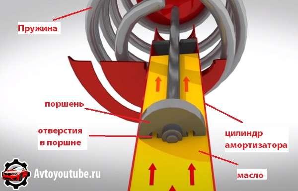 Как работает амортизатор в стойке подвески автомобиля